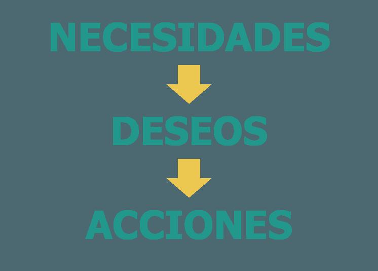Nuestras necesidades motivan nuestros deseos y acciones